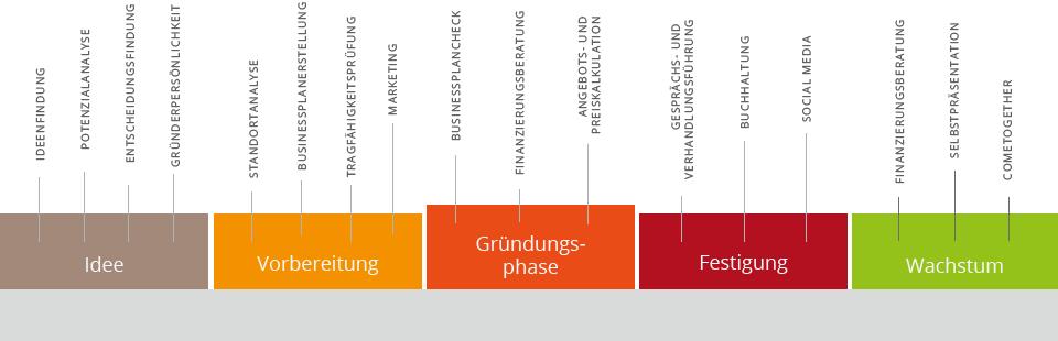 GrafikGruendungsphasen2-021